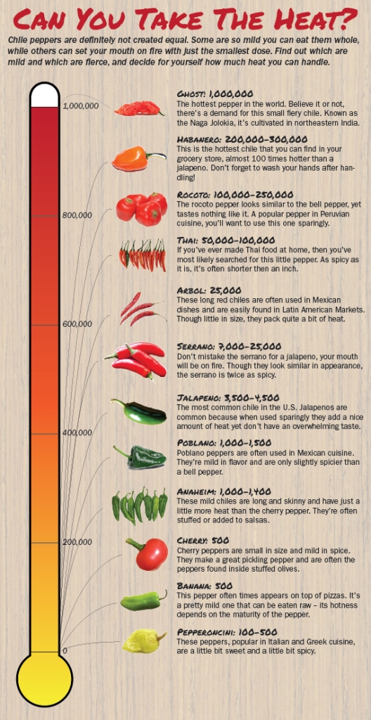 Peppers and Heat Levels