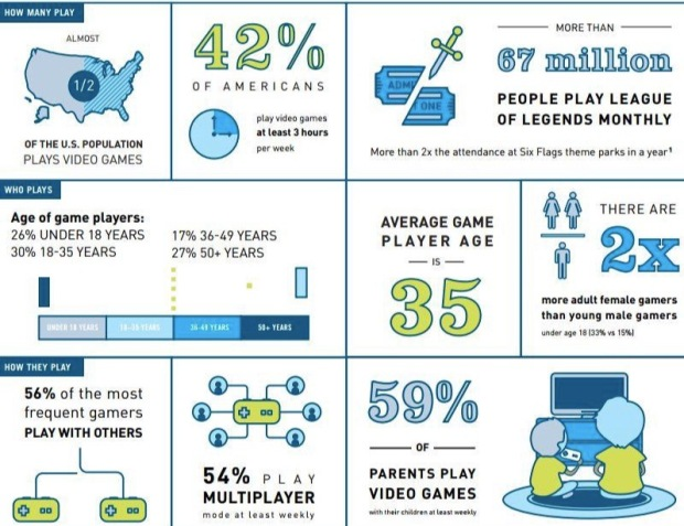 Video Game InfoGraphic
