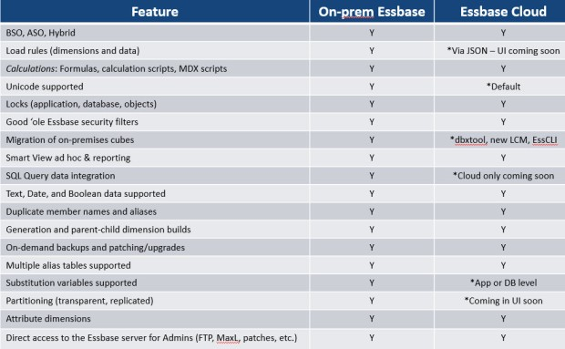 Essbase vs EssCS-Commonalities